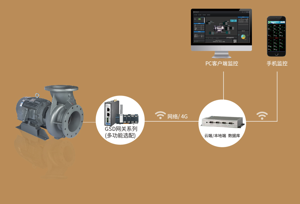 陆上泵管理系统